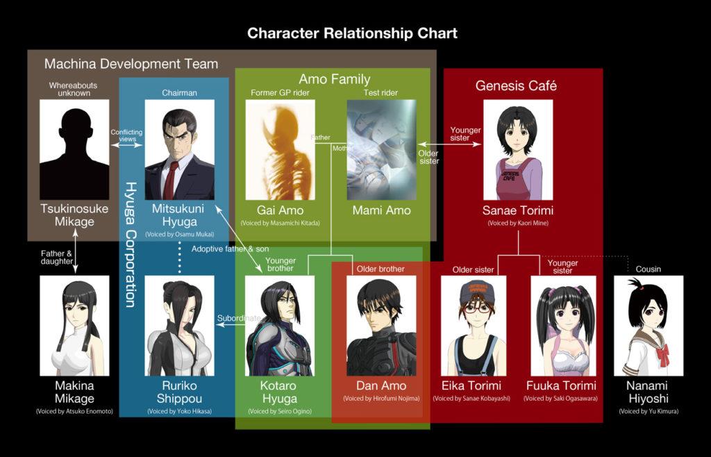 relationshipchart